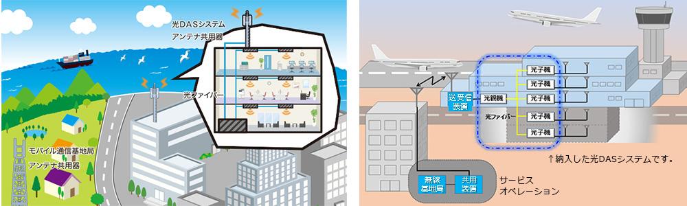 空港MCA用光DASシステム 概要図